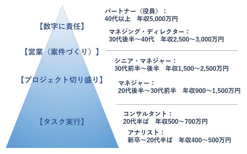 アクセンチュアの役職と仕事(年収はストラテジー系の例)